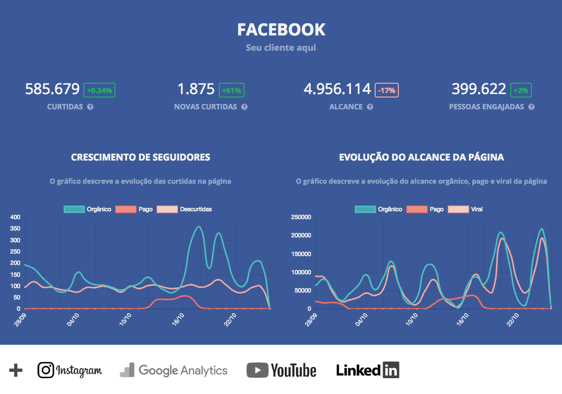 Relatórios de Facebook, Instagram, Google Ads, Google Analytics, Linkedin e YouTube