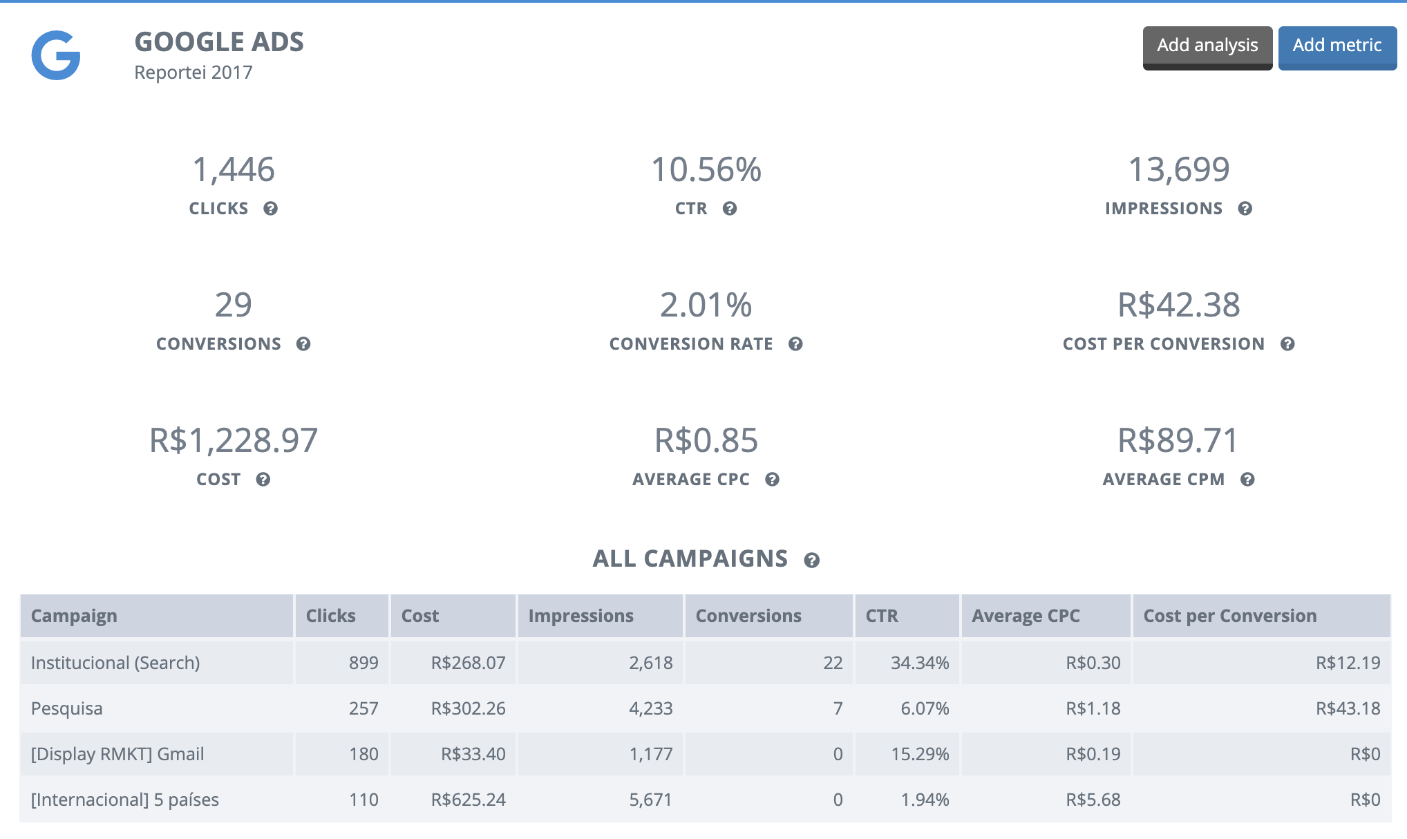 Google Ads (Adwords) Reports
