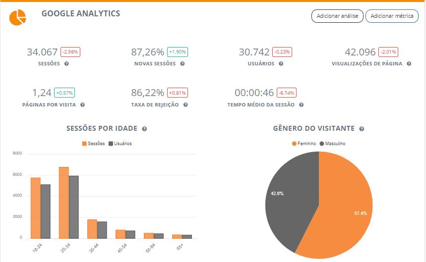 Relatórios de Google Analytics do Reportei