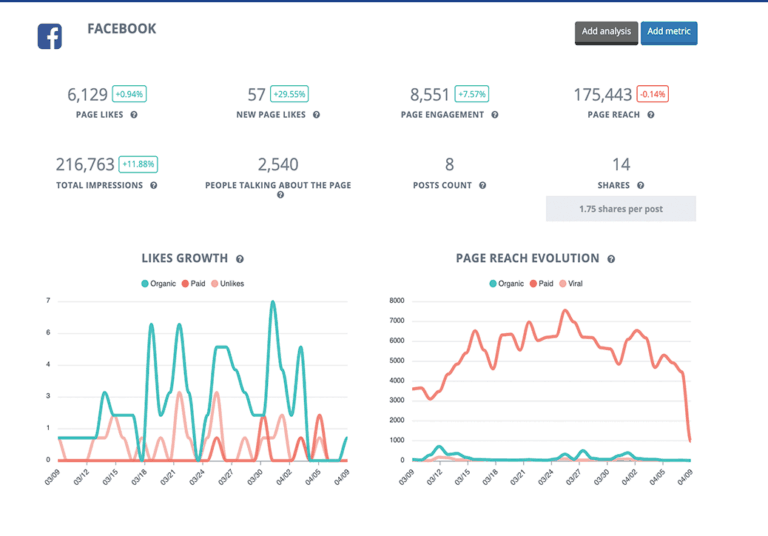 Facebook Reports - Facebook Ads Reports