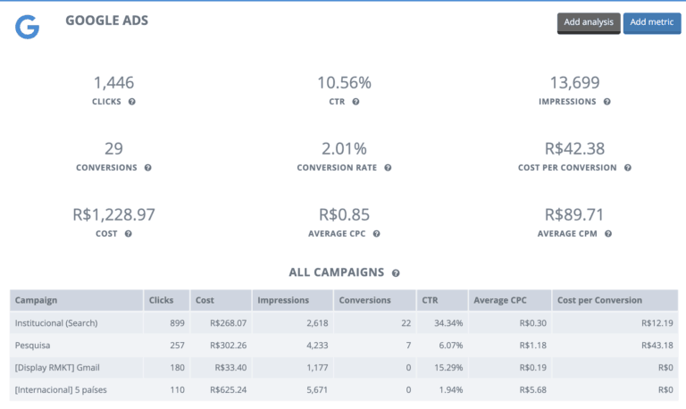 Google Ads Reports (Google Adwords Reports)