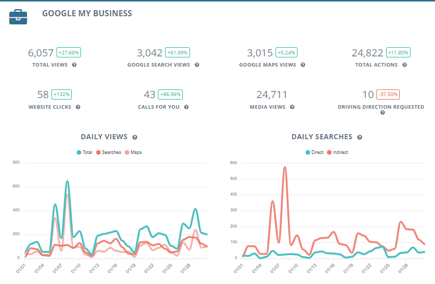 Google My Business Reports