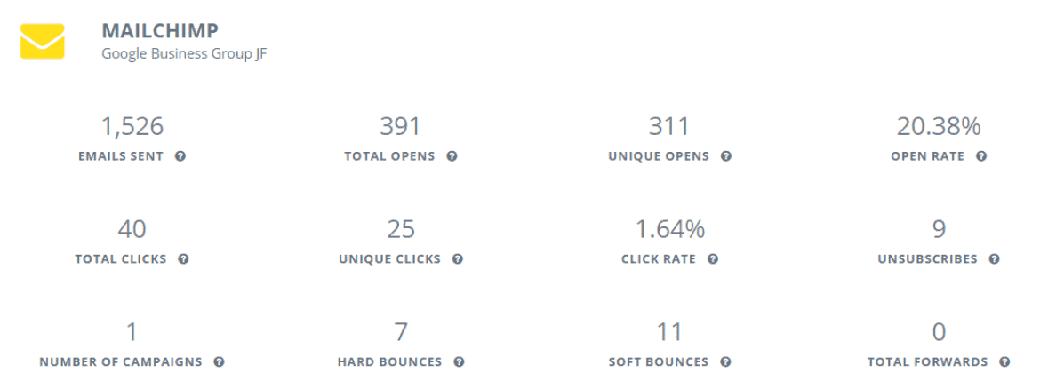 Examples of Mailchimp metrics on Reportei's Dashboard
