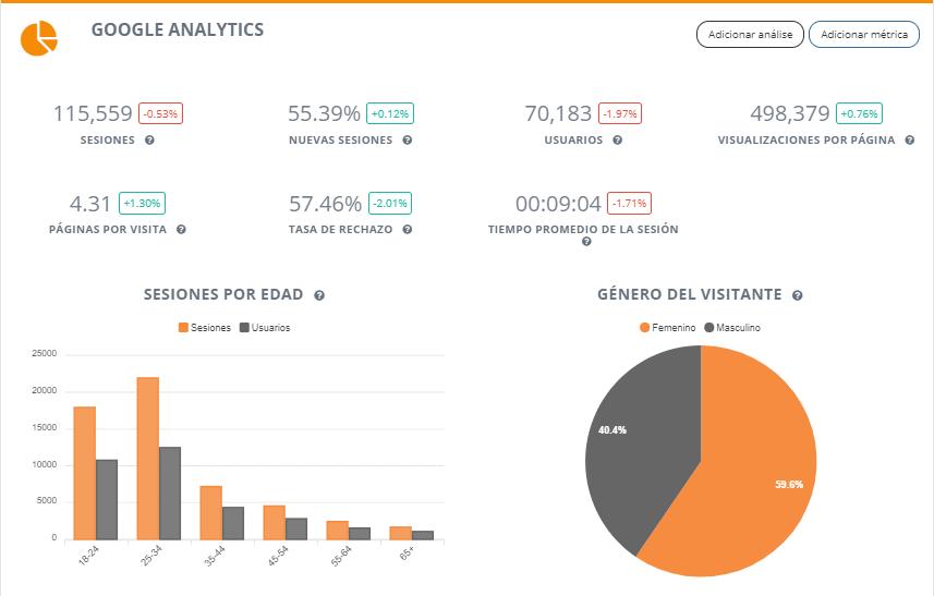 Informes de Google Analytics