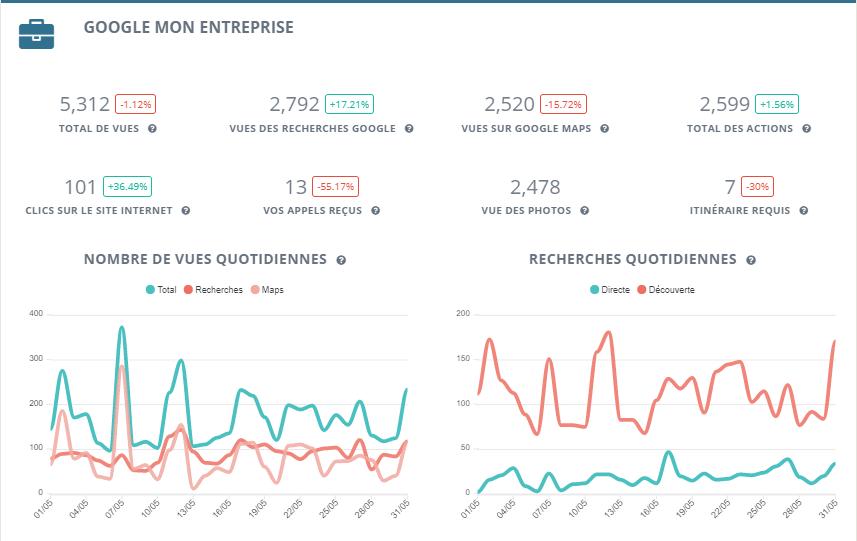 Rapports sur Google mon Entreprise