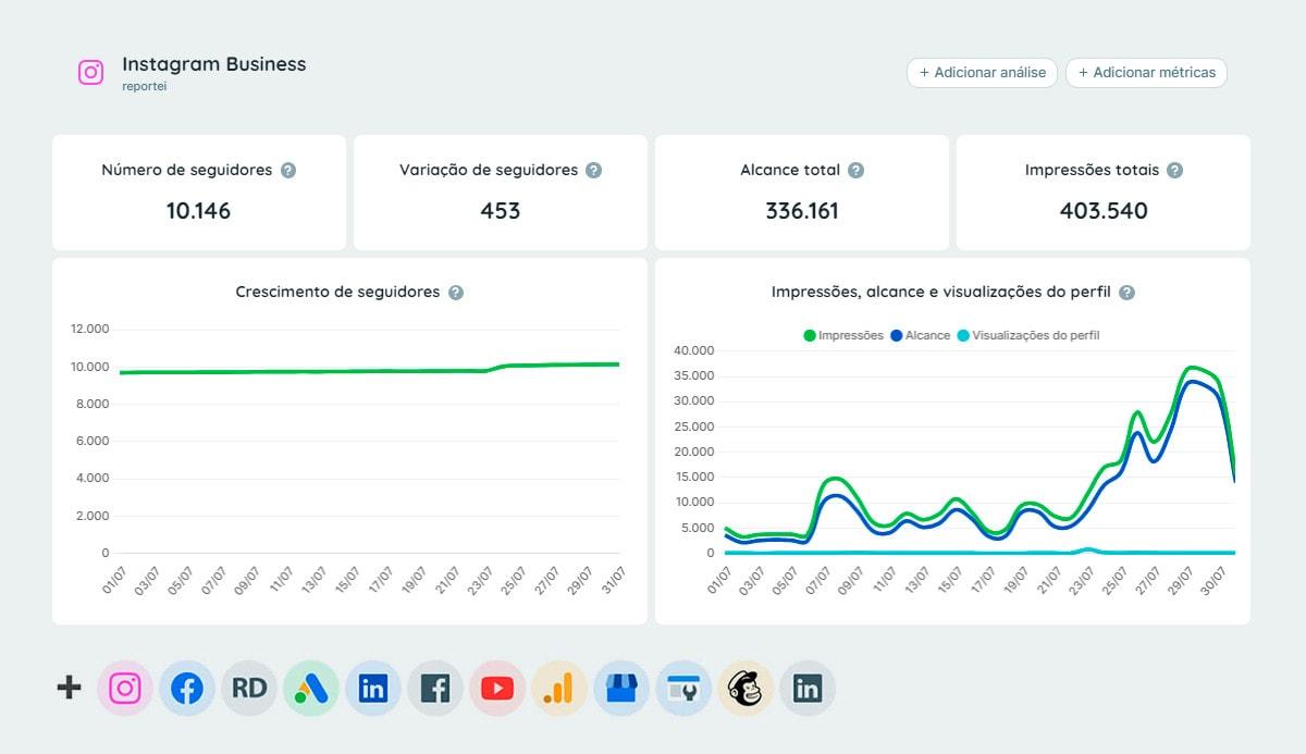 Relatórios e Dashboards de Redes Sociais e Marketing Digital: Instagram, Facebook, YouTube, LinkedIn, Google Analytics, Google Ads, Mailchimp, RD Station e +